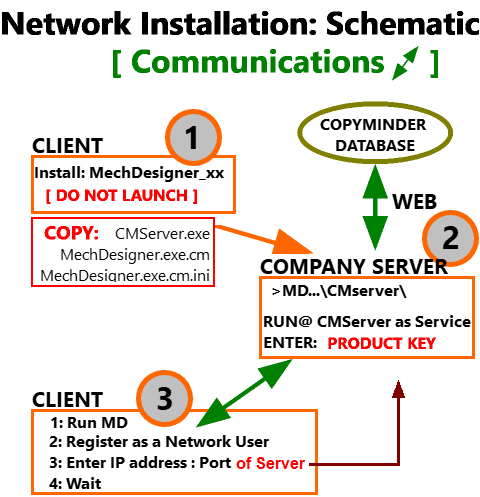 Netowrk Installation Schematic