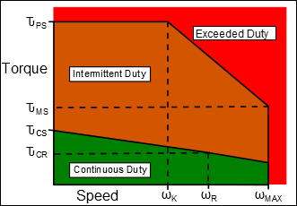 Typical Torque / Speed Duty Capability of a Brushless Servomotor.